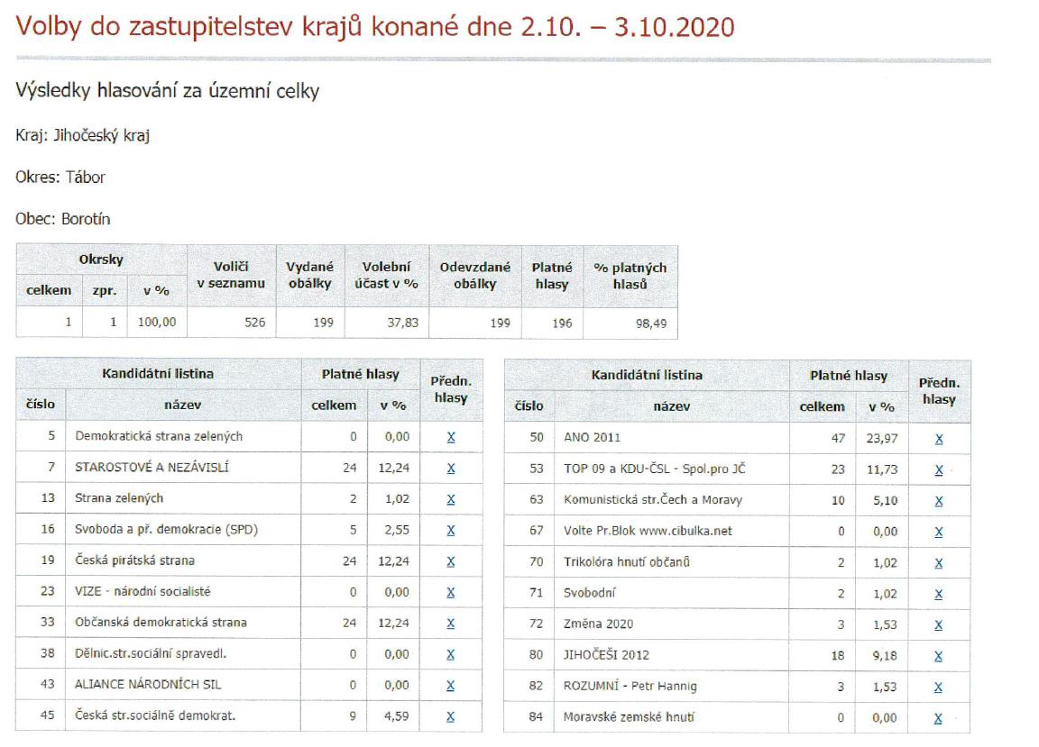 Výsledky Voleb 2020